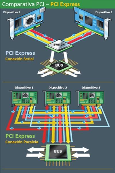PCI - PCI Express