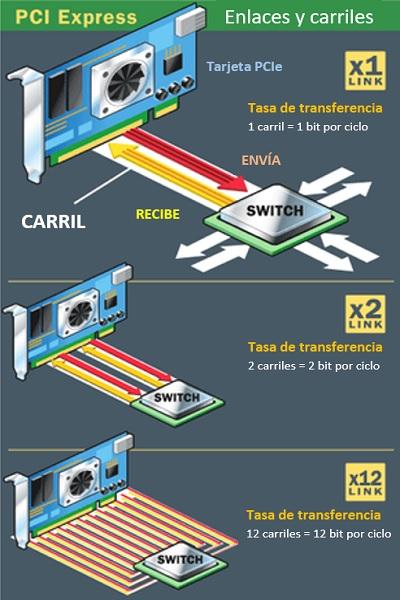Enlaces y carriles PCI-Express